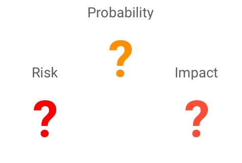 Risk probability impact graphic