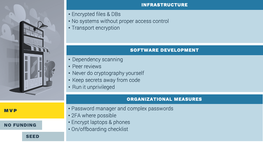 cybersecurity measures in startups