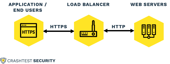 HTTP Representation - HTTP, HTTPS, and relationship between application/end-user, load balancer, and web servers
