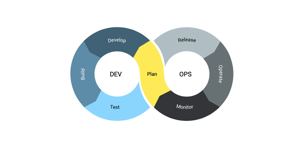 The DevOps process in one graphic