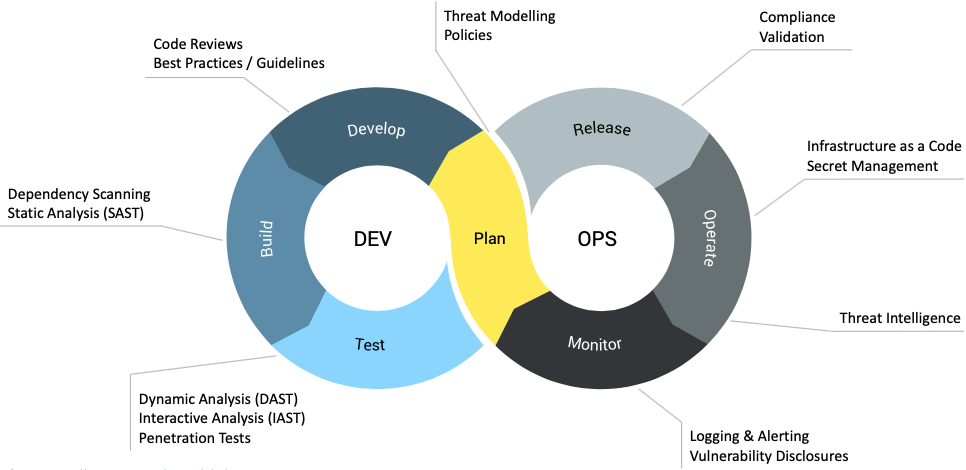 DevSecOps process explained with a diagram