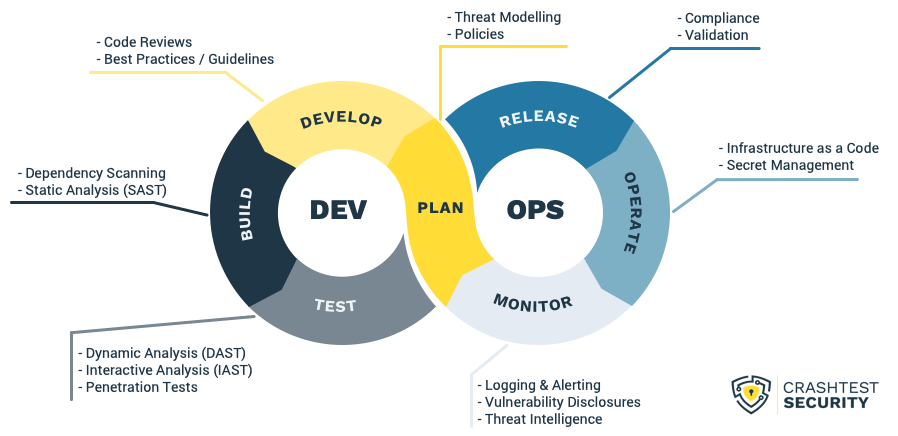 Security Measures in the DevSecOps Cycle explained in a graphic