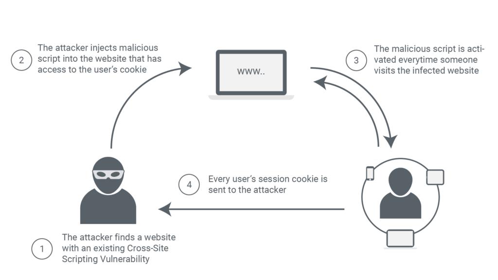 XSS Description Drawing Cross-Site Scripting (XSS)