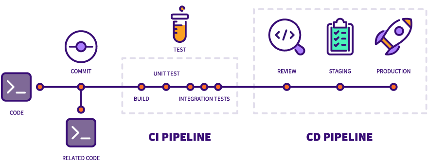 A flow chart of CI/CD pipelines