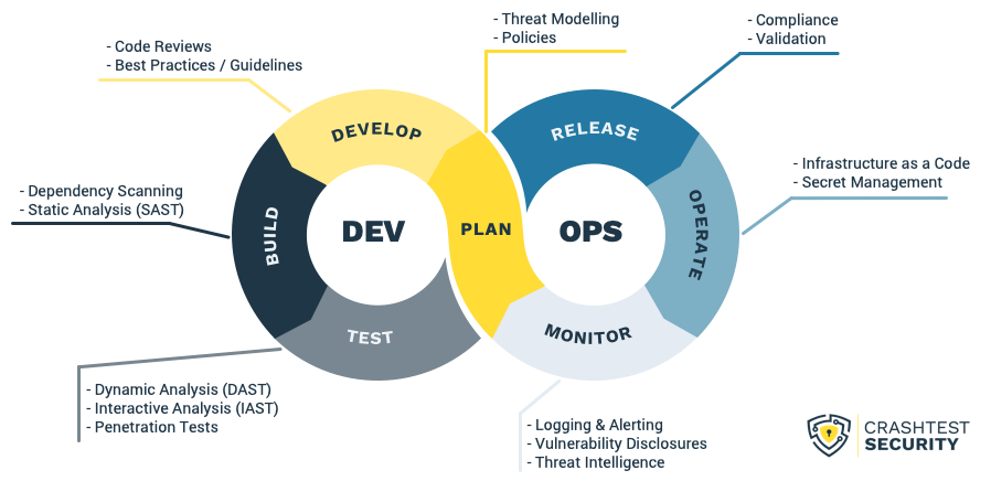 How a typical DevSecOps cycle may look in a graphic