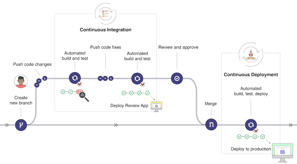 GitLab CI flowchart based continuous integration and deployment.