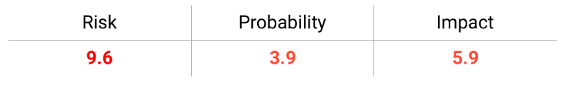 Command injection risk probability impact graphic