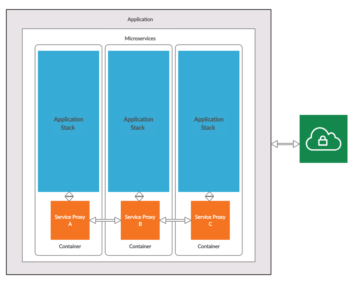 microservice How to exploit a Microservice Architecture