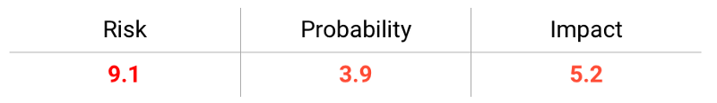SQL injection risk probability impact graphic