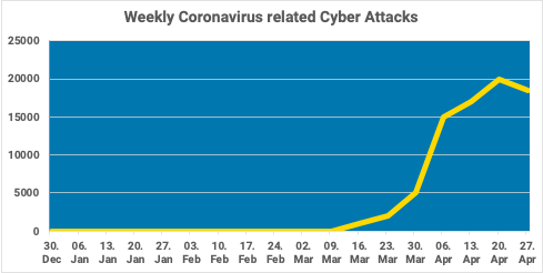 Weekly cyber attacks
