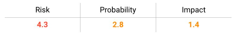 Cross-Site Scripting (XXS) risk probability impact graphic
