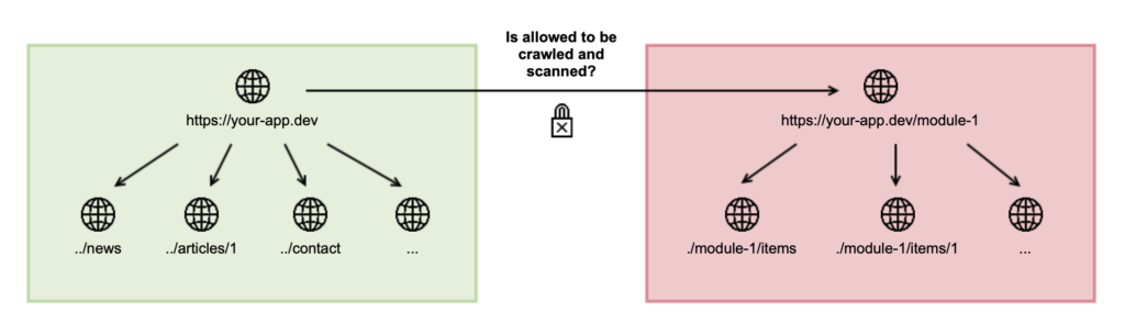 How do the allowed URLs work Denied Crashtest Security