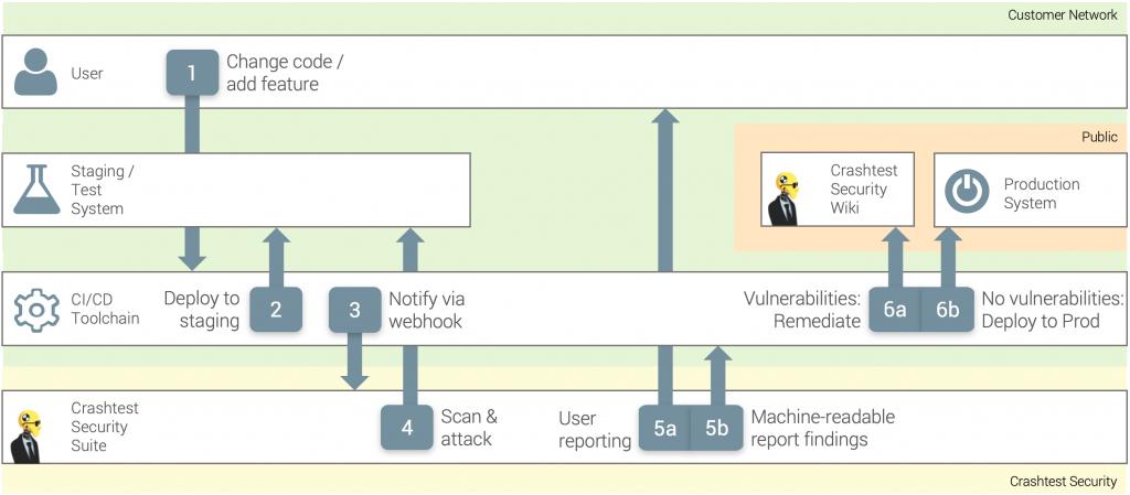 CI / CD Integration of the Crashtest Security Suite